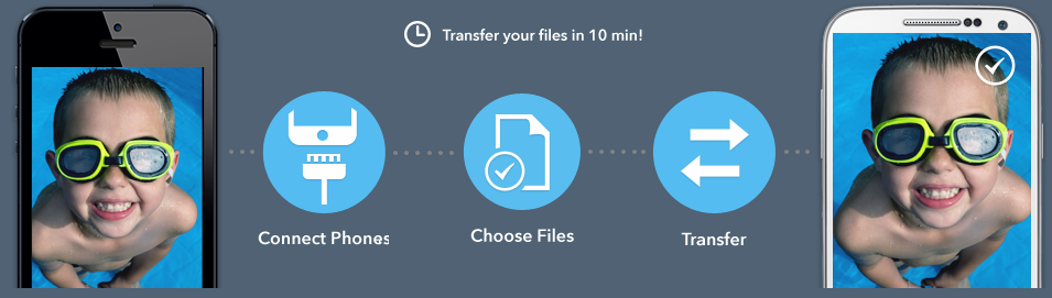 Free Mobile Transfer:Transfer Data from Phone to Phone